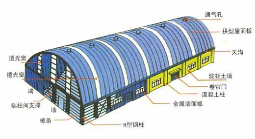 五.屋面压型钢板侧向可采用搭接式、扣合式和咬合式等连接方式。当侧间采用搭接式连接时,一般搭接一波,当有特殊要求的时候可搭接两波。搭接处用连接件紧固,连接件应设置在波峰上,连接件应采用带有防水密封胶垫的自攻螺拴。对于高波压型钢板,连接件间距一般为700-800mm,;对于中低波压型钢板,连接件间距一般为300-400mm。