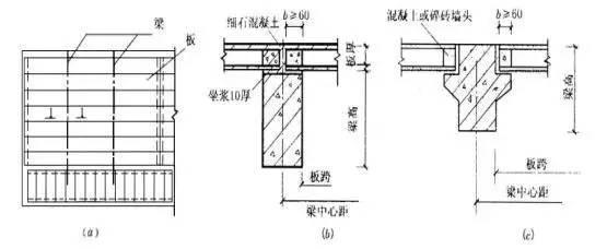 钢筋混凝土楼板的分类及构造图片