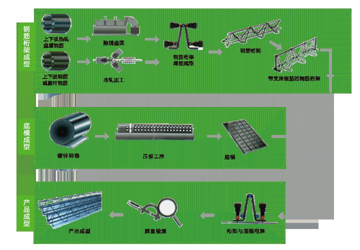 钢筋桁架楼承板生产流程图